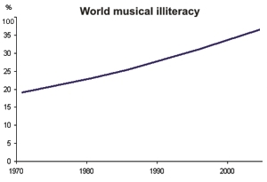 Musical Illiteracy